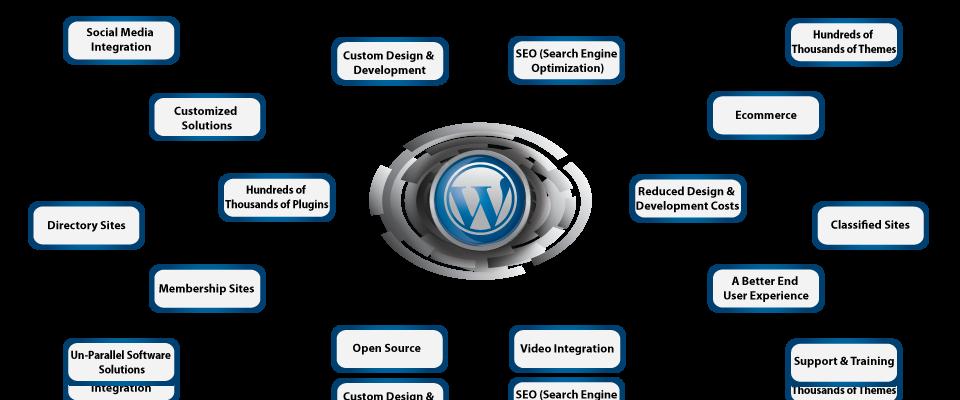 WordPress Site Design and Development