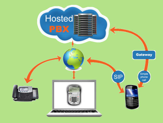 Cosmotronics-hosted-pbx-package